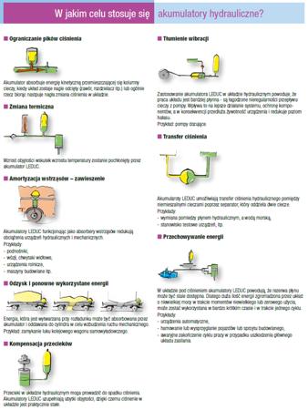 DOSTAWA GRATIS! 01538868 Akumulator hydrauliczny pęcherzowy Hydro Leduc (objętość azotu: 9,2 l/dm³, maksymalne ciśnienie: 330 bar)
